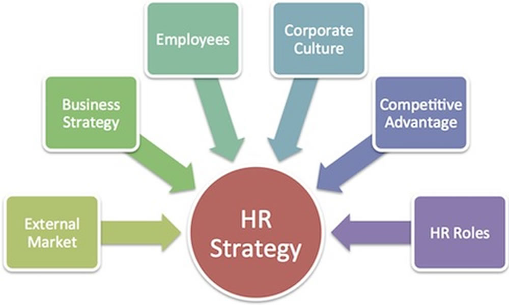 strategic issues in human resource management
